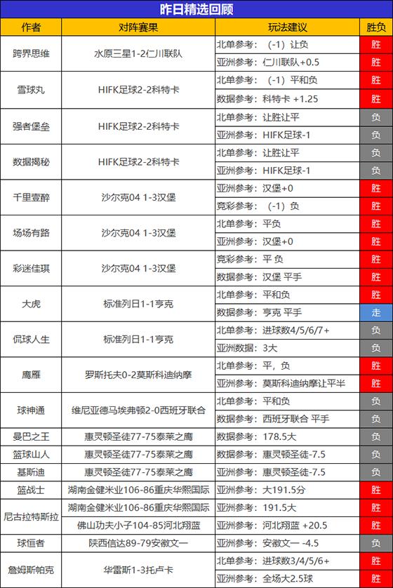 23日回顾:鹰雁精选5连胜新星闪耀 流水推球临场4连胜
