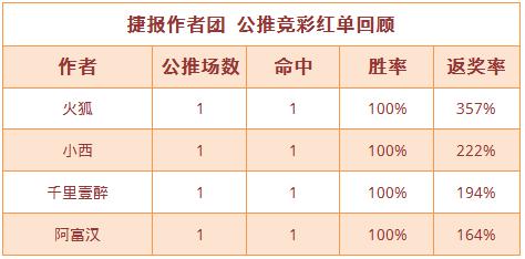 红人榜:千里壹醉赛果17中14 火狐北单返奖率357%