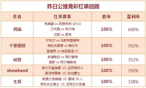 红人榜: 鸡锅公推再收红单 篮球2作者临场连胜