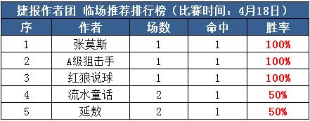 18日推荐汇总:张莫斯3连红正当时 狙击手、红狼状态复苏