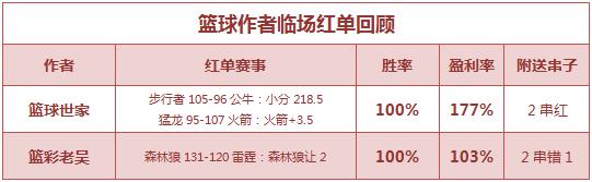 篮彩排行榜:生哥公推继续收红 篮球世家连赢2场