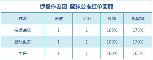 篮球排行榜:生哥公推5连红表现出色 篮球世家双线收奖