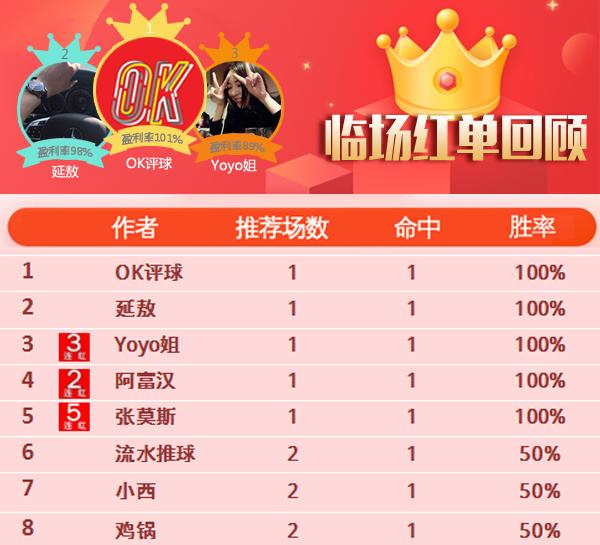 18日推荐汇总:张莫斯5连胜 Yoyo12中11(附周榜前三)