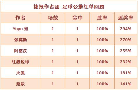 紅人榜:Yoyo近7天勝率高達71% 阿富漢5連紅繼續