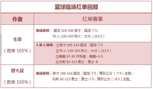 红人榜:生哥双线爆红再中长串 小西单日盈利率破千