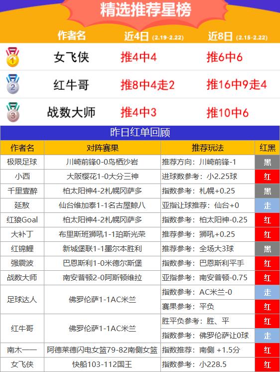 22日推薦匯總:10作者紅單 雞鍋、女飛俠近6場均紅