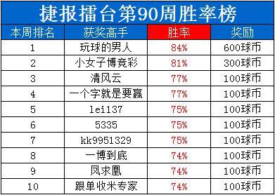 """捷报擂台周榜:""""玩球的男人""""13连红+100%胜率夺双冠!"""