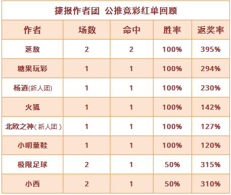 红人榜:糖果近5场胜率100% 火狐、杨逍4连红打出