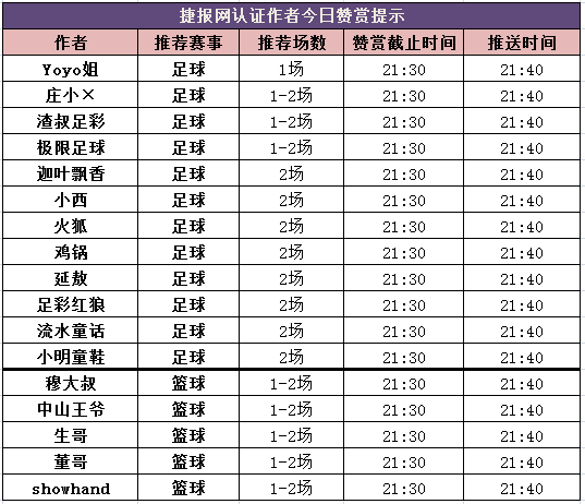红人榜:7作者齐齐收米 单场最高盈利超200%