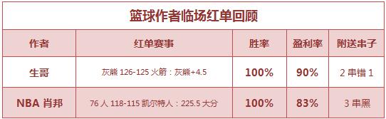 红人榜:延敖北单返奖率220% 篮球世家公推7连红