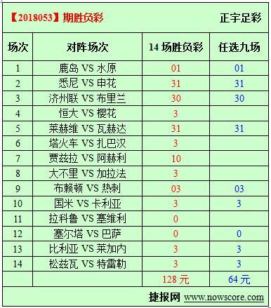 胜负彩18053期必发指数分析:凯恩希望撕破对手防线