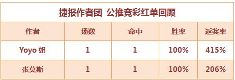红人榜:张莫斯欧冠中13.5倍比分 yoyo公推连胜