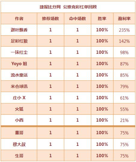 红人榜:超大红单来袭 11位作者全红+小西公推7连胜