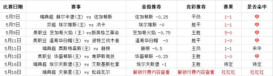 竞彩6中5,瑞超重心推荐(附实力指数)