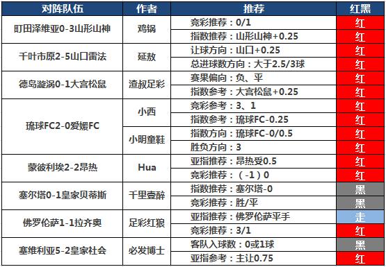 10日推荐汇总:糖果赞赏5连胜 日乙付费5作者全红