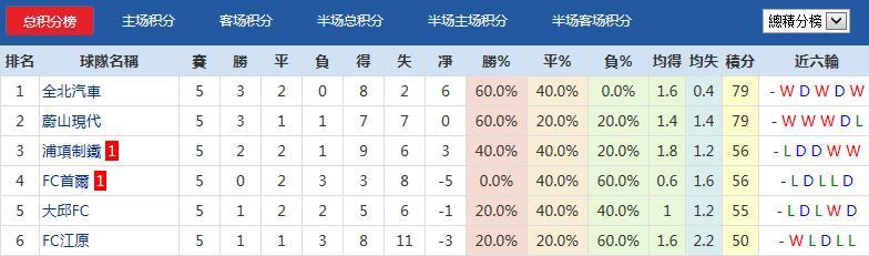 韩K联揭幕战 全北现代vs水原三星 数据对比