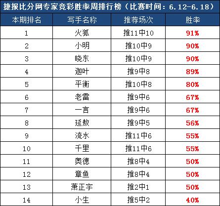 作者团周榜:捷报再传!前3作者胜率全超90%