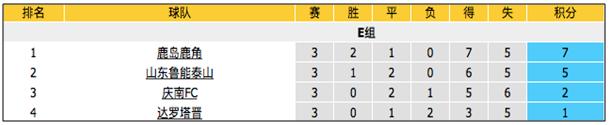 E組第4輪:亞冠2場  深度情報+深度數據