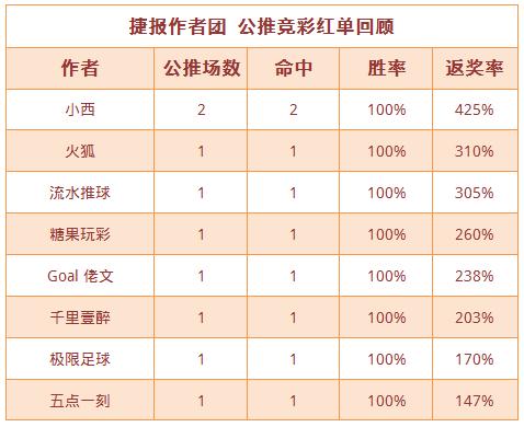 红人榜:渣叔4连胜+近9中7 禅师篮球公推5连红