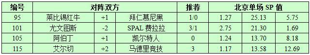 10月25日捷报网北单让球精选:尤文图斯收下三分