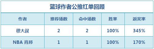 篮彩排行榜:状态火热 穆大叔临场+公推4场全红