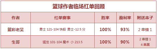 篮彩排行榜:季后赛首日老吴双线取红 生哥猛龙小分打出
