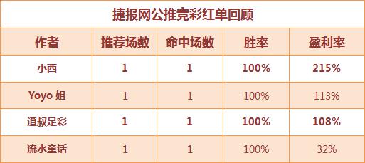 红人榜:流水竞彩全中大冷 showhand临场收获3连胜!
