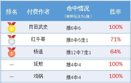 作者周榜:火狐临场13中9走1 岗田武史精选胜率100%