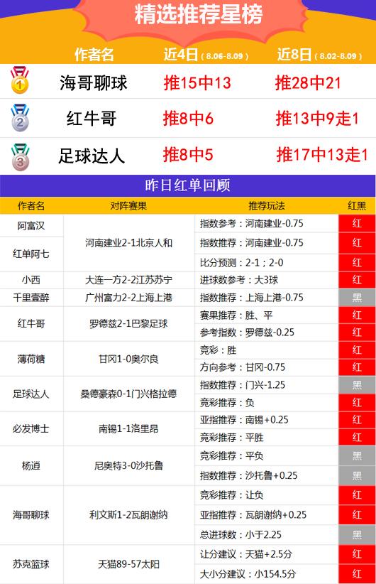 9日推荐汇总:火狐5连红海哥、红牛近8日胜率高达75%