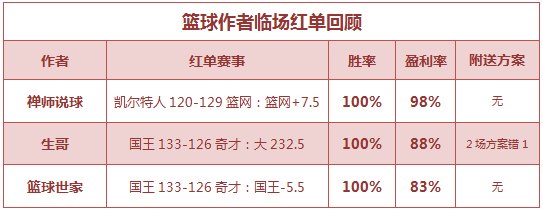 红人榜:红单丰收!小西9连胜创记录 禅师临场10中7