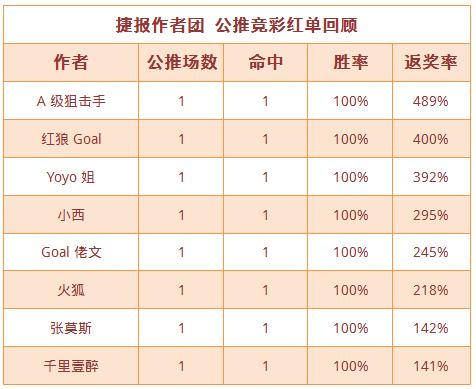 红人榜:千里壹醉近15中13 狙击手北单返奖率489%