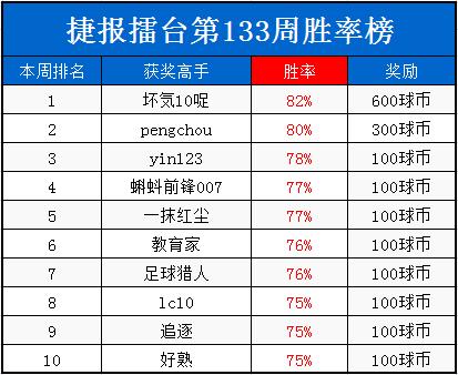 """捷报擂台周榜:冠军""""胖乎乎""""56%盈利夺奖1200"""
