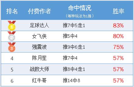 作者周榜:狙击手3连红正当时 足球达人83%胜率登榜首