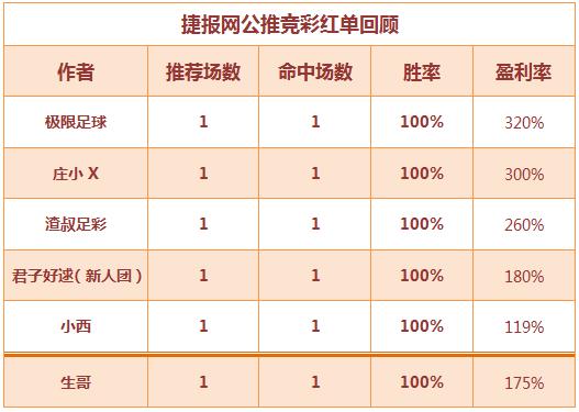 红人榜:小西、渣叔竞彩3连中奖 中山王爷力推勇士取胜