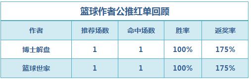 篮彩排行榜:篮球世家公推3连红 董哥临场3串+2串全收