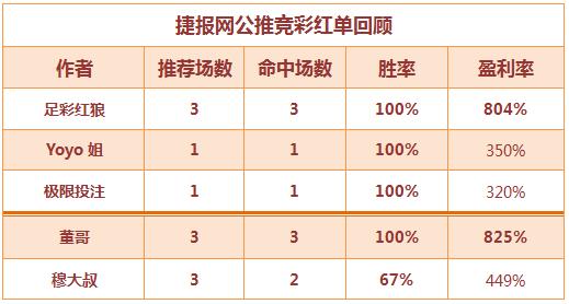 红人榜:足彩红狼连击高水 篮球3作者全红