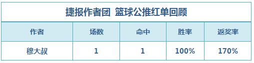 红人榜:渣叔单场返奖率366% 穆大叔篮球公推4连胜