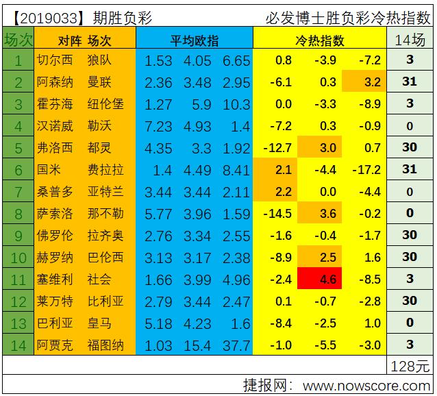 胜负彩19033期冷热指数分析,曼联能否继续高奏凯歌?