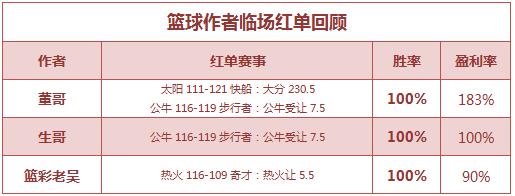 红人榜:Yoyo公推9场胜率100% 董哥临场推2中2