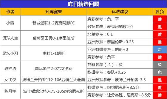 17日成绩汇总:昨日精选战绩闪耀 小西澳甲3连胜