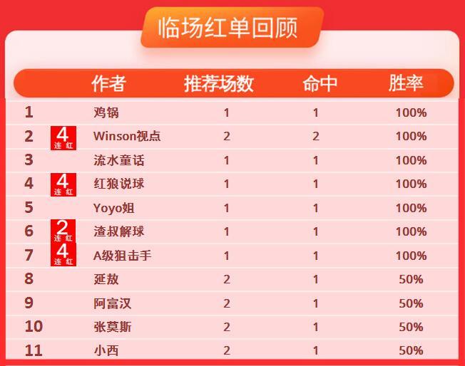 20日推荐汇总:winson、红狼4连红 狙击手近6中5走1