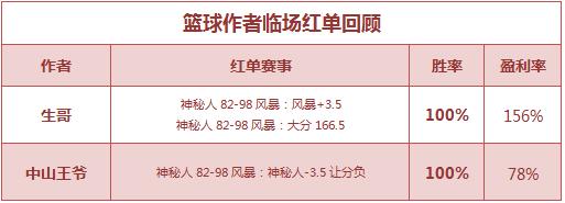 红人榜:糖果、欧洋公推2连红 中山王爷连胜双线爆发