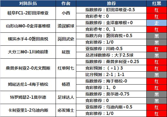 26日推荐汇总:延敖推10中8走1 Yoyo轻取3连胜