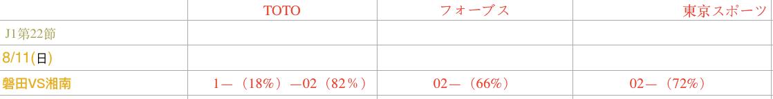 日职联:磐田喜悦vs湘南海洋 深度数据
