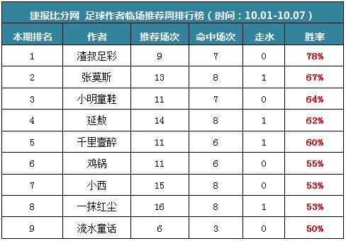 作者周榜:渣叔私推蝉联两周第一 火狐、Yoyo公推周胜率近90%