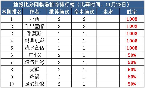 28日打赏汇总:小西竞彩连中2串1 流水童话近7中5
