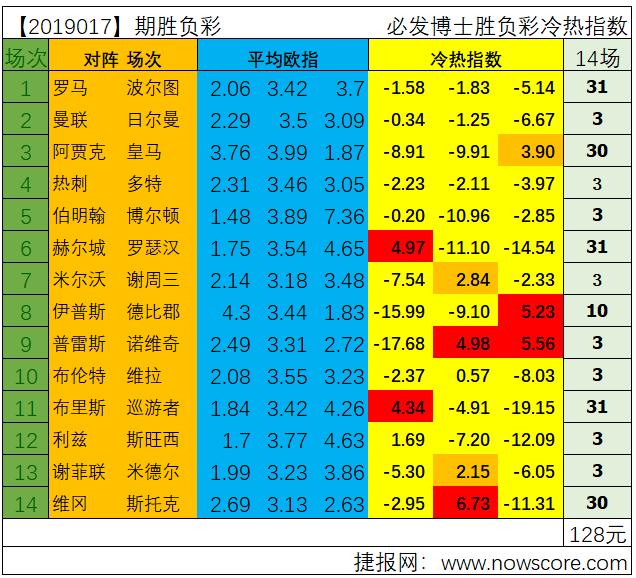 胜负彩19017期冷热指数分析