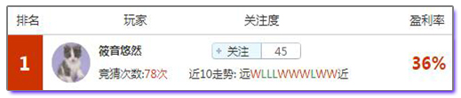 亚盘盈利达人:今谁最红?谁最稳?达人榜单见真章!