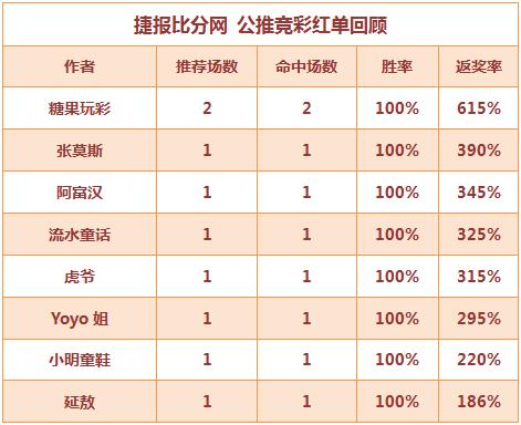 红人榜:Yoyo近16中14 流水、糖果4连红