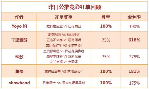 红人榜:董哥、 showhand冲击五连胜 Yoyo姐两线红单在手